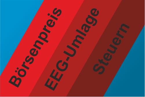 Strompreis-Bestandteile sind: Strombeschaffung, staatlich regulierte Netznutzungsentgelte und staatlich festgelegte Steuern, Umlagen und Abgaben.