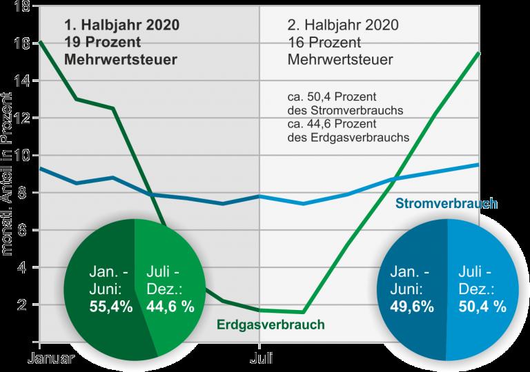 Gewichtete Verbrauchsverläufe für Strom und Erdgas